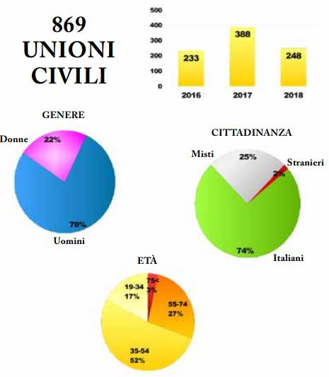 Unioni civili - dati